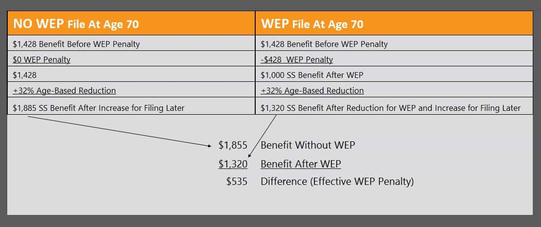 windfall elmination provision effective penalty chart