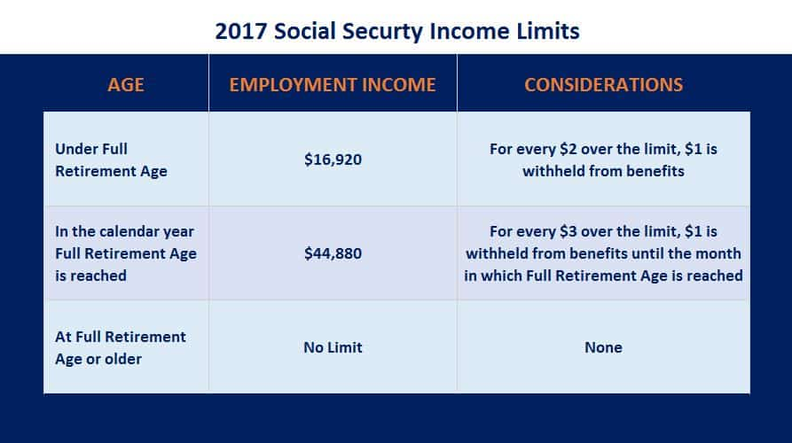 017-social-security-income-limits