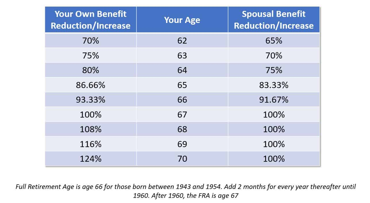 social security spousal benefits reduction amount