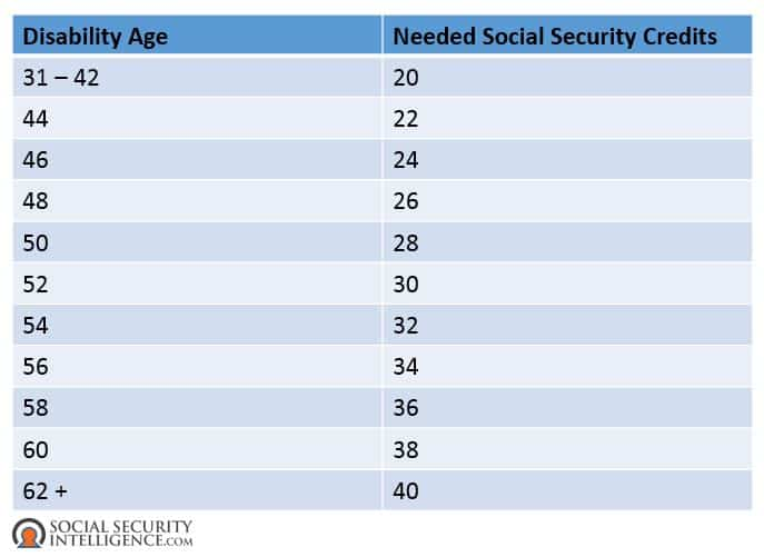 The 4 Types Of Social Security Credits