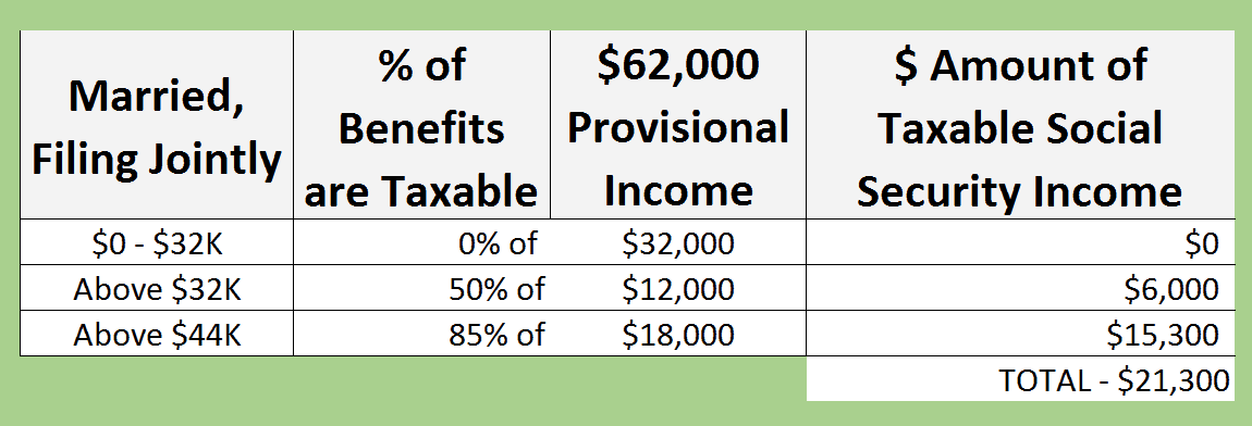 dollar amount of Social Security income that is taxable