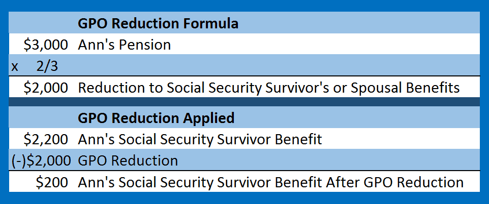 Social Security's Goverment Pension Offset Reduction Formula image for teachers with TRS pension