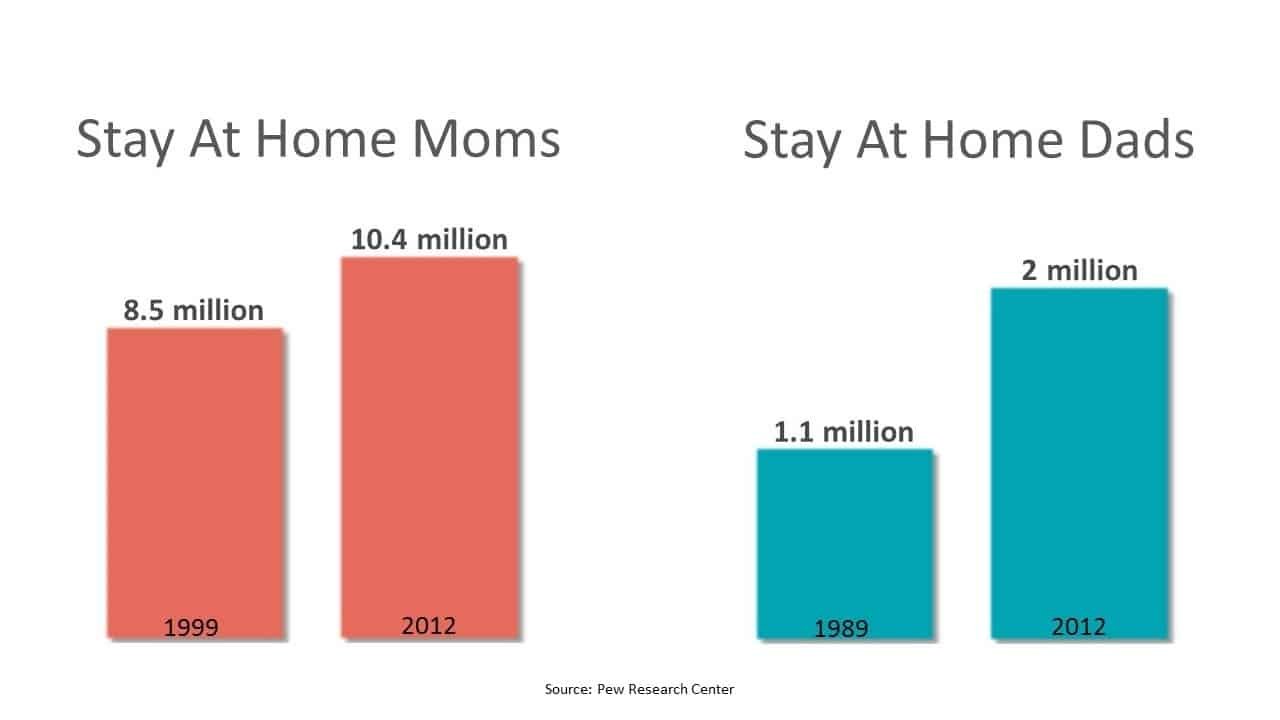 Stay at home Parents chart