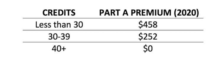 chart showing 2020 medicare premiums