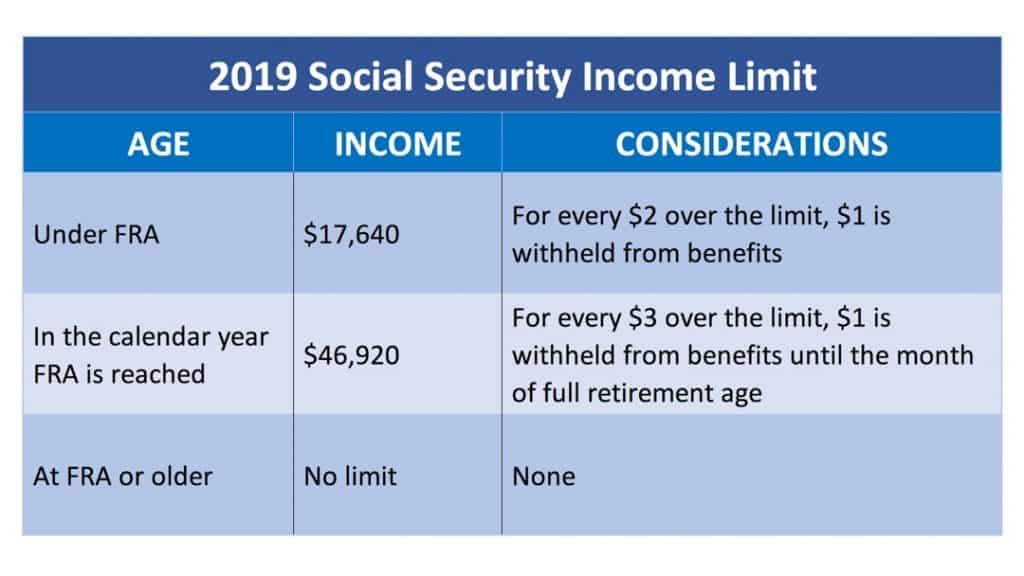 chart showing all the 2019 social security income limit
