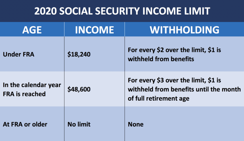 the 2020 social security income limit chart