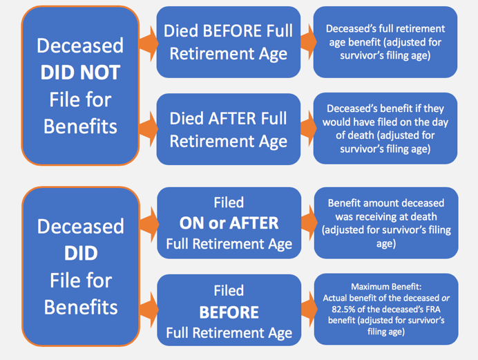 social security survivors benefit flow chart