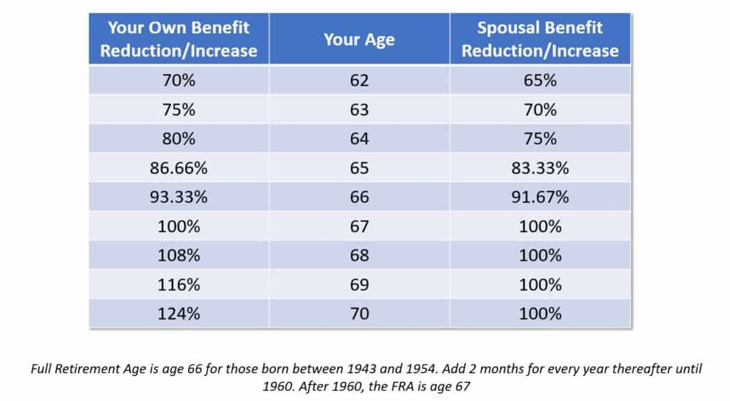 Social Security Spousal Benefits What To Know About The Rules And