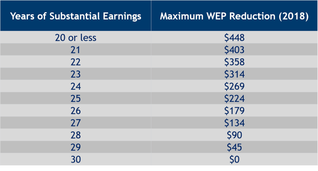WEP REDUCTION FOR SUBSTANTIAL EARNINGS IN 2018