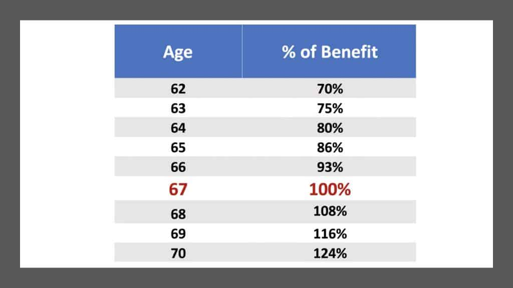 Social Security benefits are changing forever at the end of 2020. Once the calendar rolls over to 2021, you'll never be able to get as much in benefits.