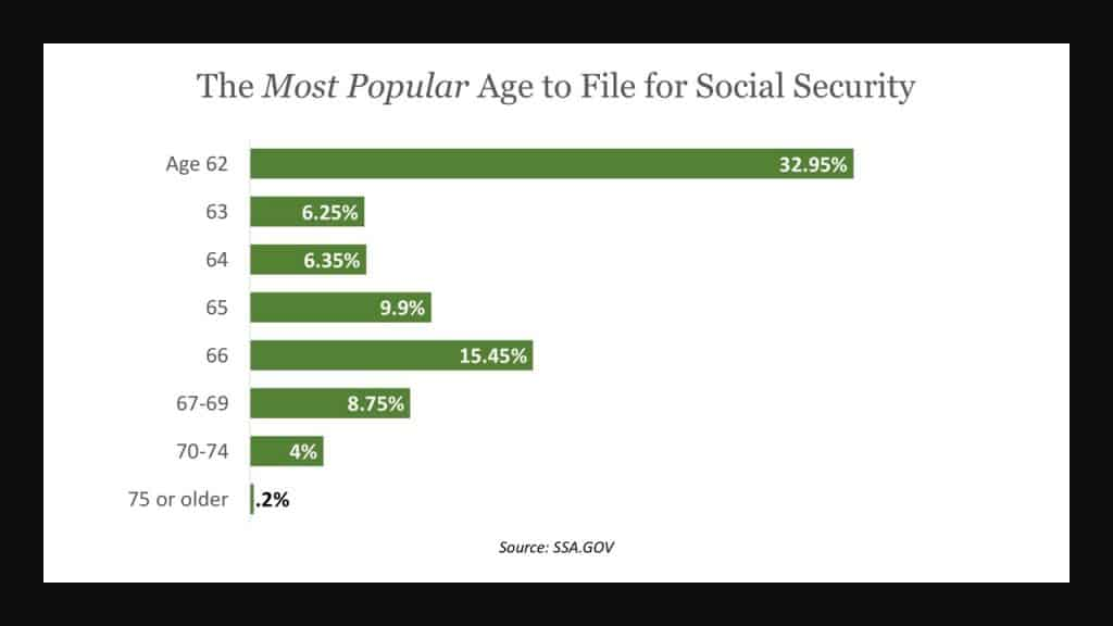 chart showing how many file for social security at 62