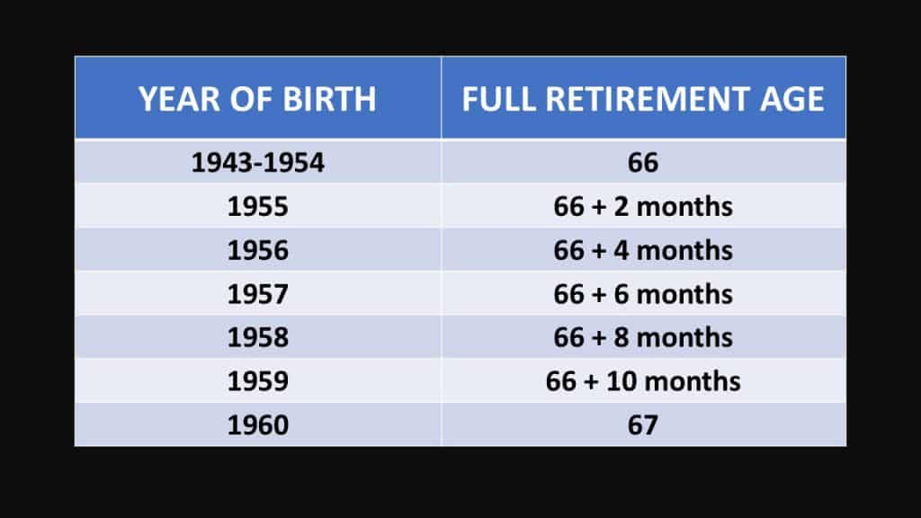 chart that answers what is my full retirement age
