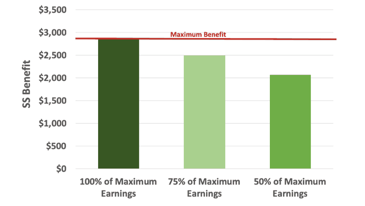 getting close to the maximum social security benefit is important too