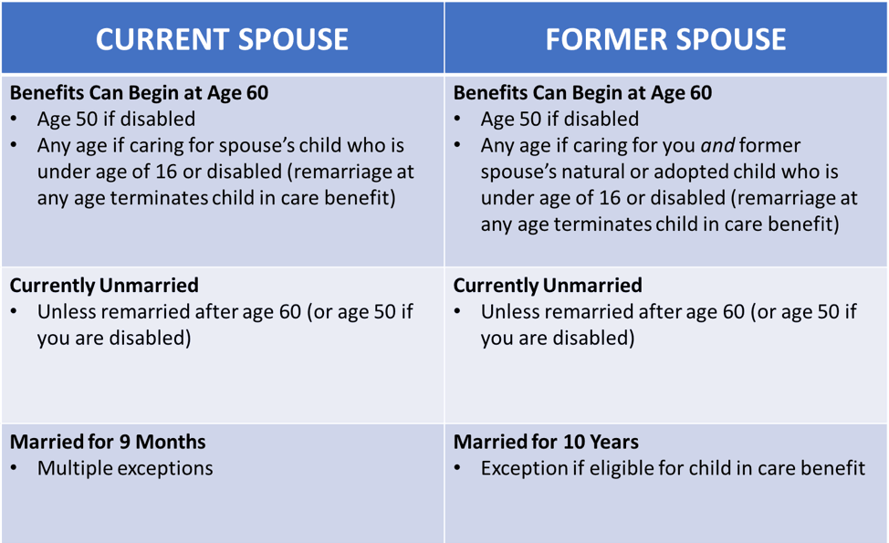 chart showing eligibility differences between current spouses and former spouses for the social security surviving spouse benefit