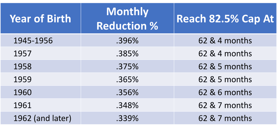 a chart showing the monthly reductions to the social security surviving spouse benefit