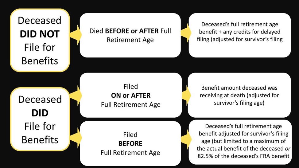 a flowchart of how filing affects the social security surviving spouse benefit