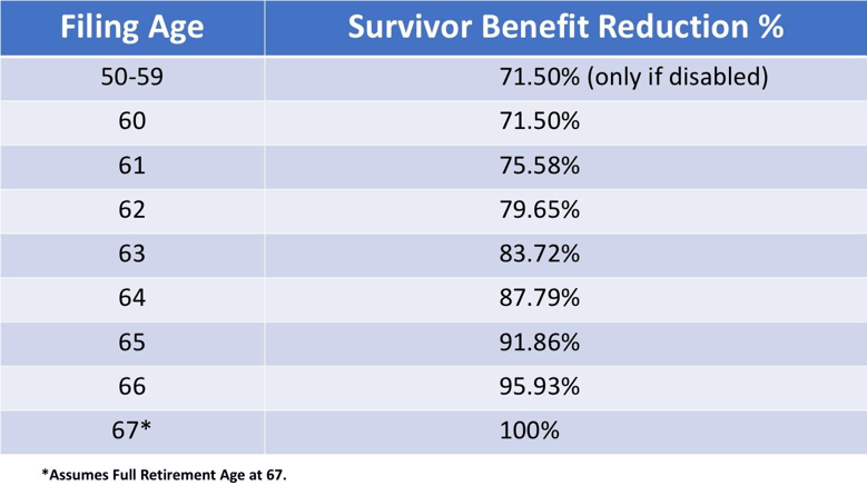 a chart showing the yearly reductions to the social security surviving spouse benefit
