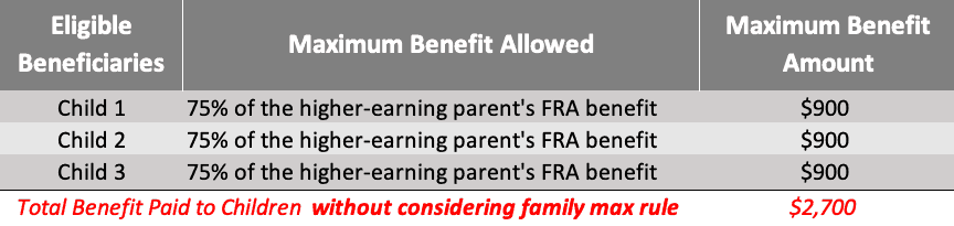 chart showing maximum childrens benefits without considering the maximum family benefits rule