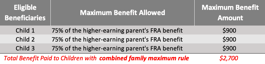 chart showing maximum childrens benefits  considering the combined maximum family benefits rule