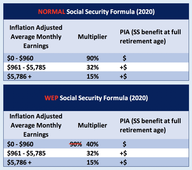 social security windfall elimination provision formula