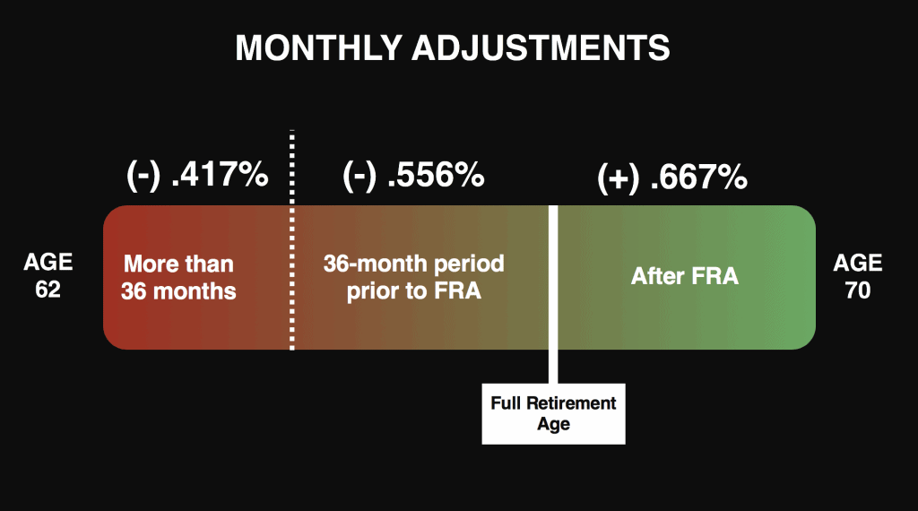 Chart showing how social security benefits are adjusted for filing age