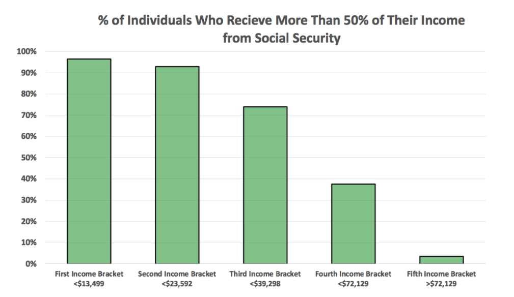 imporance of social security by income group chart