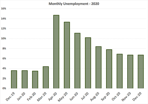 monthly unemployment for 2020