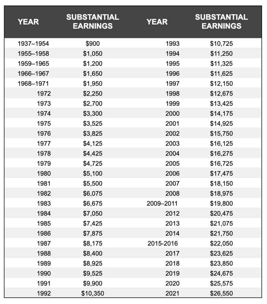 substantial earnings chart